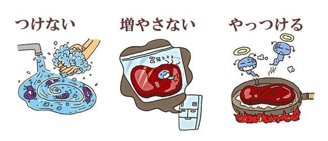 食中毒予防のポイント
